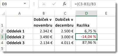 Excelovi podatki z negativnimi odstotki, oblikovanimi v rdeči barvi v celici D3