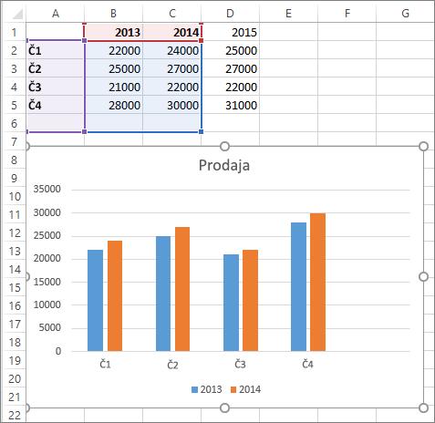 Trenutno prikazani izvornih podatkov izbrana