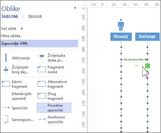 Sporočila v zaporedju UML