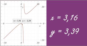 Grafikon z izpisanima koordinatama x in y