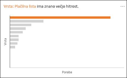 Črtni grafikon prikazuje plačno listo z znatno višjim odstotkom porabe.
