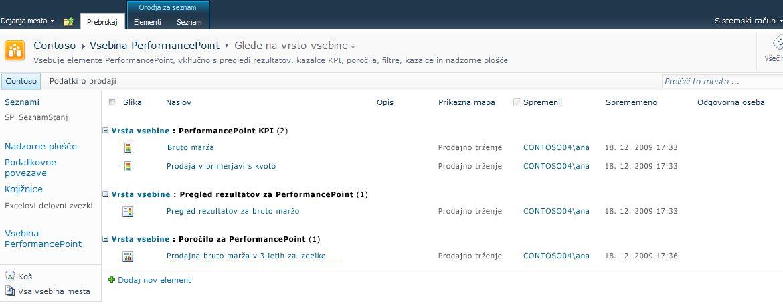 Knjižnica vsebine PerformancePoint je optimirana za shranjevanje pregledov rezultatov, KPI-jev in poročil.