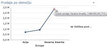 Črtni grafikon s prikazanimi informacijami o povzetku