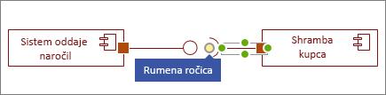 Rumena ročica na obliki zahtevanega vmesnika
