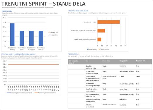 Posnetek zaslona trenutnega sprinta – poročila stanja dela v Projectu