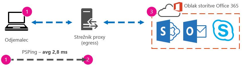 Grafika, ki prikazuje sliko ukaza PSPing od odjemalca do proxyja s časom odhoda in vrnitve 2,8 ms.