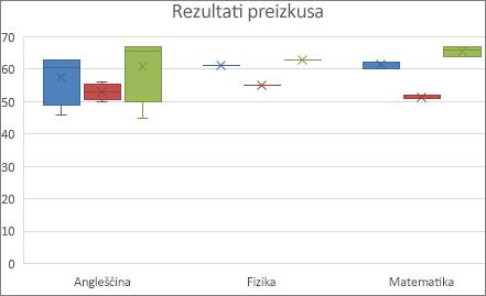 Vzorčni grafikon kvartilov