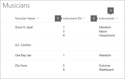 seznam glasbenikov z označeno možnostjo» ID «in» naslov «