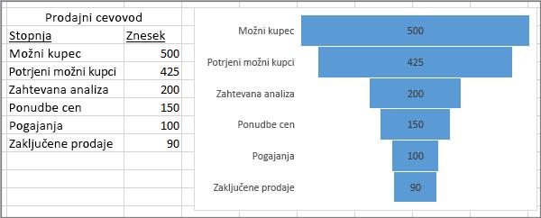 Lijakasti grafikon prikazuje prodajni cevovod; stopnje so navedene v prvem stolpcu, vrednosti v drugem