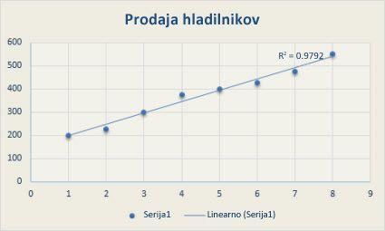 Raztreseni grafikon z linearno trendno črto