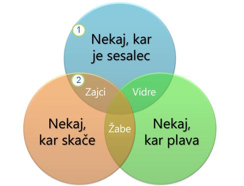 Vennov diagram