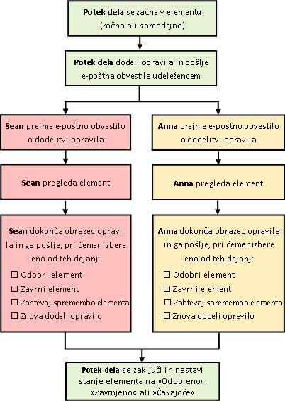 Diagram preprostega poteka dela odobritve
