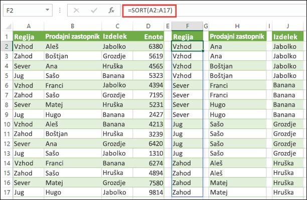 Uporabite funkcijo SORT za razvrstitev obsega podatkov. V tem primeru smo uporabili =SORT(A2:A17) za razvrstitev regije, nato smo kopirali v celici H2 in J2, da bi vsebino razvrstili po imenih prodajnih zastopnikov in izdelkih.