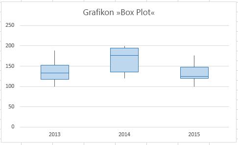 Vaš končni škatlasti grafikon bi moral biti podoben temu.