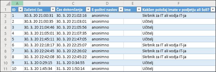 Excelov delovni zvezek, v katerem so prikazani rezultati ankete