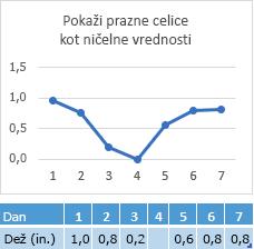 Manjkajoči podatki v celici 4. dne, grafikon, ki prikazuje ustrezno vrstico pri ničelni točki