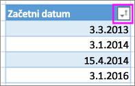 Datumi, razvrščeni po naraščajočem vrstnem redu od najstarejšega do najnovejšega
