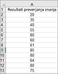 Podatki, uporabljeni za ustvarjanje zgornjega vzorčnega histograma
