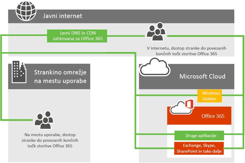 Omrežna povezljivost s storitvijo Office 365
