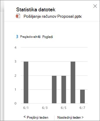 Posnetek zaslona ogleda dejavnosti v datoteki