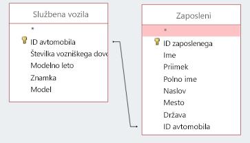 Zaslon kode prikazuje dve tabeli skupne rabe ID-ja