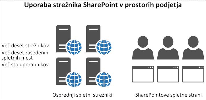 Prikaz prometa in obremenitve v osprednjih spletnih strežnikih na mestu uporabe