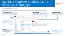 Sličica vodnika za preklop iz programa Outlook 2010 v storitev Office 365