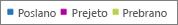 Poročila storitve Office 365 – filtrirajte grafikone določenih sorodnih podatkov