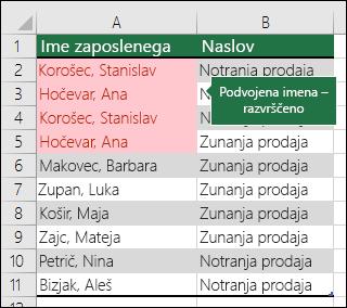 Pogojno oblikovanje s podvojenimi vrednostmi, ki so razvrščene na vrhu seznama