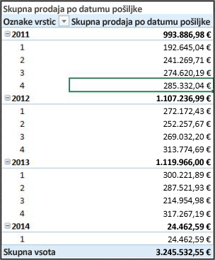 Vrtilna tabela s skupno prodajo po datumu pošiljke