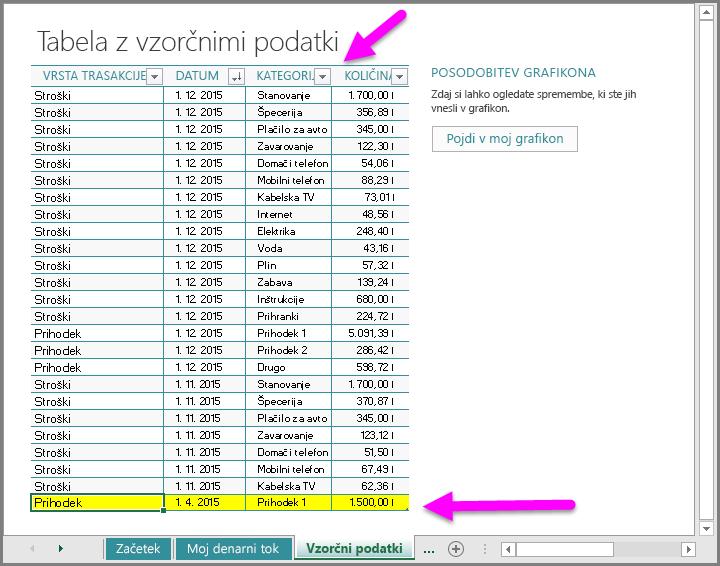 Vnesite vzorčne podatke v predlogo »Moj denarni tok«