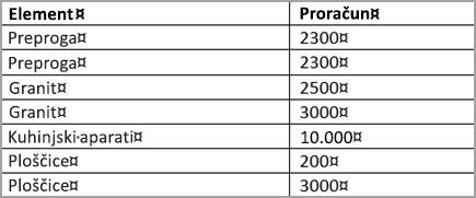 Razvrstitev tabele