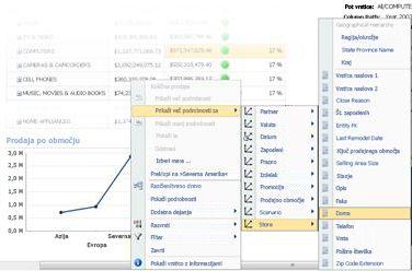 Meni »Vrtanje navzdol do« v črtnem grafikonu programa PerformancePoint