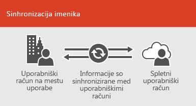 Poskrbite za sinhronizacijo informacij o računu v prostorih podjetja in v spletu s sinhronizacijo imenikov