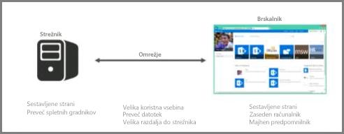 Posnetek zaslona strežnika v spletu