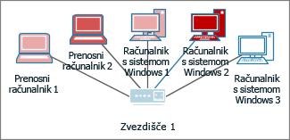 Računalniki z različnimi barvami