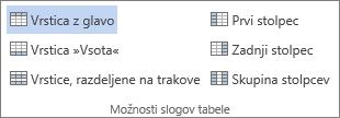 Posnetek zaslona skupine možnosti »Slogi tabele« na zavihku »Orodja za tabele – Načrt« s potrjeno možnostjo »Vrstica z glavo«.