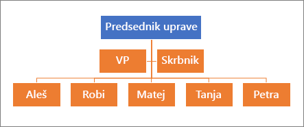 Tipična hierarhija