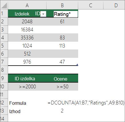 Primer funkcije DCOUNTA