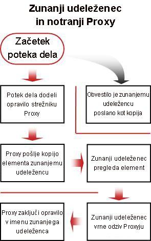 Diagram procesa vključitve zunanjega udeleženca
