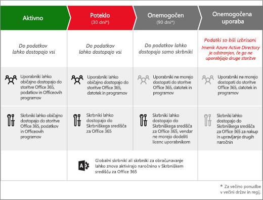 Slika, ki prikazuje 3 stopnje poteka naročnine na Office 365 za podjetja: »Potekla«, »Onemogočena« in »Umaknjena iz uporabe«.
