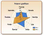 Polarni grafikon