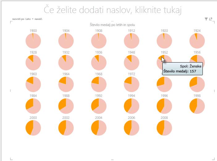 uporaba večkratnih grafikonov »Power View«