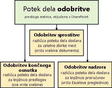 Trije poteki dela, ki temeljijo na predlogi poteka dela odobritve