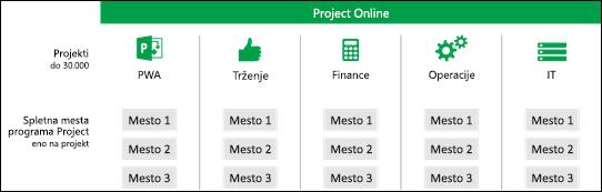 Projectova spletna mesta v zbirkah mest PWA