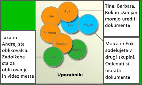 Diagram različnih skupin uporabnikov: »Člani«, »Oblikovalci mesta« in »Obiskovalci«