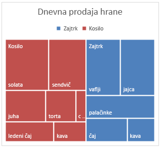 Primer grafikona drevesnega zemljevida v sistemu Office 2016 za Windows