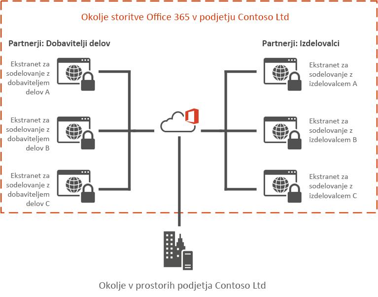 Primer ekstraneta v storitvi Office 365
