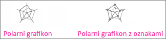 Polarni grafikon in polarni grafikon z oznakami