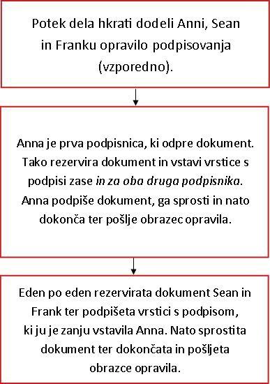 Diagram poteka za potek dela
